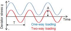 GDS三轴试验技术与方法第三部分