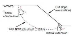 GDS三轴试验技术与方法第一部分