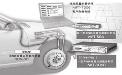 Digital telemeter Type 6-Component Wheel Force M