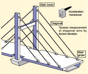 TML Acceleration Transducer