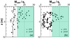 DMT扁铲侧胀试验结果在固结控制中的应用