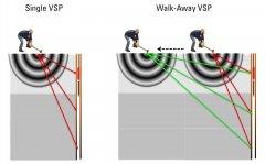 Walk-Away垂直地震剖面(VSP)在狭窄场地中的应用