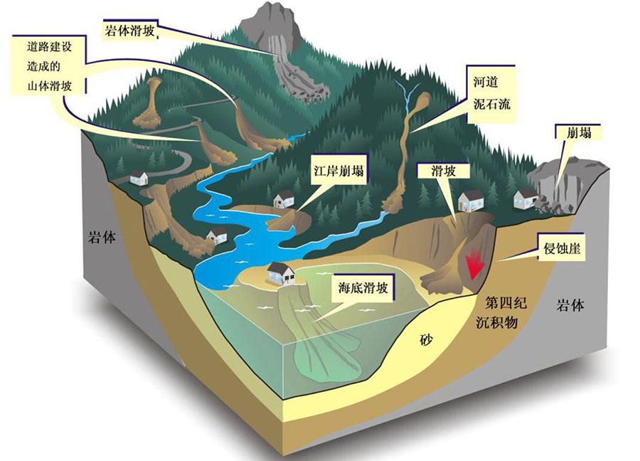 滑坡监测、预防和防治技术