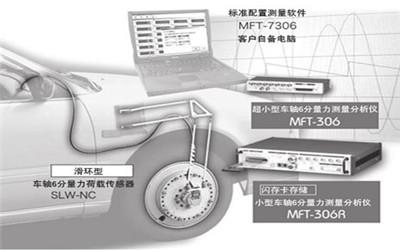 滑环型车轴六分量力测量系统